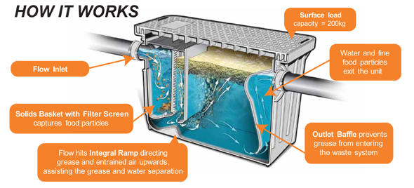 Marley Grease Trap Infographci